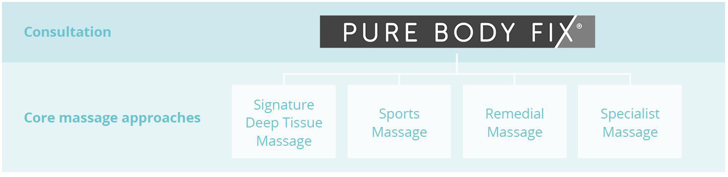 massage spa pure body fix massage types